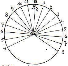 Cc p cercle